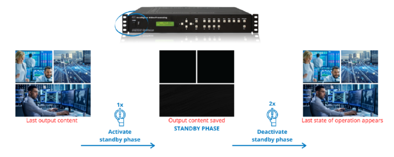 Video Processor - Power switches, Standby mode